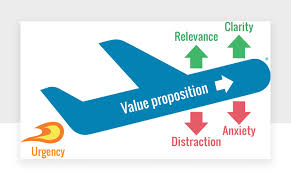 Value Proposition Design Getting Value Proposition Design Right