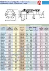Dowells Cable Gland Selection Chart Comet Double Compression Cable Glands Weatherproof Cbw02a