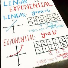 linear exponential anchor charts