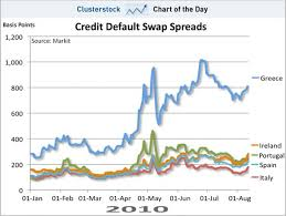 Credit Default Swap Chart Chart Of The Day The Eurozone Crisis Returns