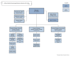 Business Organisational Structure Online Charts Collection