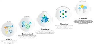 Information Governance A Long Term Strategy For Success The