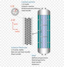 Fixed Bed Reactor Design Bed Cartoon