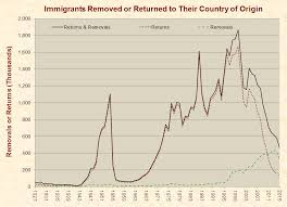 Immigration Just Facts
