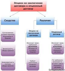 Опционный договор на покупку акций зао 2015