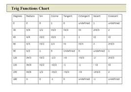 Six Trigonometric Functions Chart 58 Unfolded Trigonometry Circle Chart