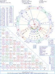 The Natal Chart Of Thomas Edison