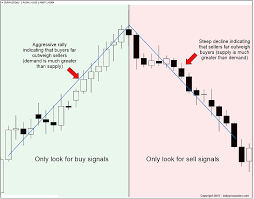 Forex Price Action Learning To Read The Angles