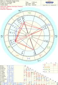 Alexandria Ocasio Cortez Birth Chart Alexandria Ocasio Cortezs Birth Chart Explained By An