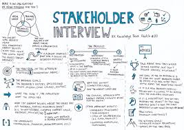 What To Ask In An Interview Stakeholder Interview Ux Knowledge Base Sketch