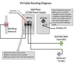 rv cable and satellite wiring diagram throughout running satellite Motorhome Wiring Diagrams at Electrical Wiring Diagram For Jayco Designer