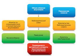 Кредитование физических и юридических лиц на примере Сбербанка Рф  Организационная структура Сбербанка