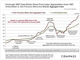 Case Shiller Index Chart Corelogic S P Case Shiller Home Price Index Update John Twomey