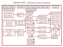 Water Usage Chart Water Use Chart Water Harvesting In East Africa