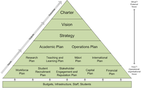 Strategic Planning Framework 5 Strategic Planning And Performance Monitoring And Reporting