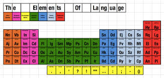 The Elements of Language (a periodic table of sorts) | Othmar's ...