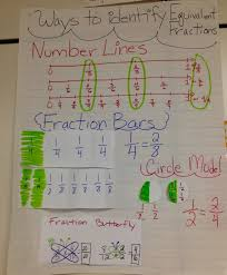Equivalent Fractions Bars Chart Equivalent Fractions Anchor Chart Fraction Bars Circle