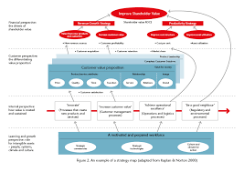 Operational Excellence Example Strategy Maps Bpm Tools Icaew