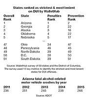 Arizona Is Nations Hardest On Dui Offenders The Daily