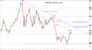 Technical Analysis Outlook 2018 Eurusd Bulls Could Take
