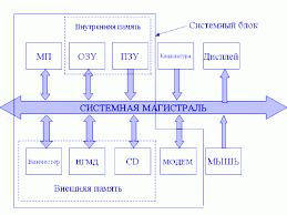 Структурная схема персонального компьютера Реферат Структура персонального компьютера