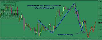 Stock Price Charts Free Elliott Wave Prophet Forex Winners Free Download Stock