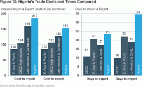 Imports Business Enabling Trade Increasing The Potential Of Trade Reforms