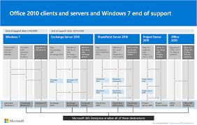 Windows Server Eol Chart Exchange 2010 End Of Support Roadmap Microsoft Docs