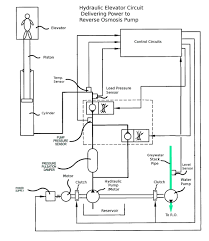 wiring diagram symbols aviation the wiring diagram readingrat net Elevator Electrical Wiring Diagram elevator wiring diagram symbols elevator free wiring diagrams, wiring diagram Elevator Schematic Diagram