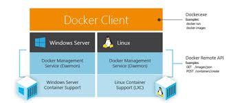 Scottgus Blog Docker And Microsoft Integrating Docker
