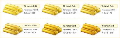 Gold Kt Chart Gold Purity Malabar Gold Diamonds