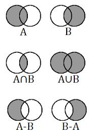 Set Operations And Venn Diagram Elementary Set Theory