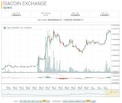 Siacoin Candlestick Chart Siacoin Market Report Sc Btc Up 261 90 On The Month