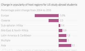 Study Chart For Students Where Do American Study Abroad Students Go Increasingly To
