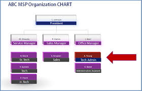 Cisa Org Chart Update Your Org Chart With A Tech Admin The Channelpro Network