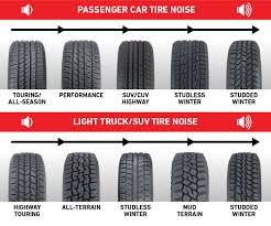 Want Quiet Tires Look For These Features Les Schwab