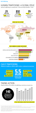 human trafficking law blog infographic a global look at human trafficking