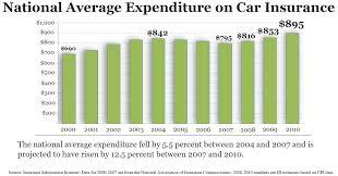 model car insurance monthly average ace car insurance
