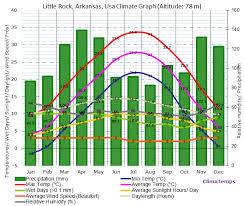Climate Graph For Little Rock Arkansas Usa