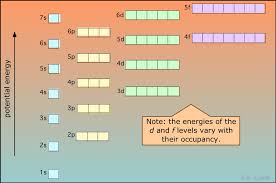 Aufbau Chart 5 6 Atomic Electron Configurations Chemistry Libretexts