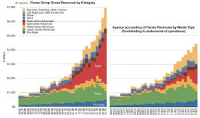 Itunes Russia Chart Itunes Revenue Alone Would Rank Apple 130 On The Fortune