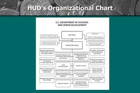 What Is The Department Responsible For Hud Established In