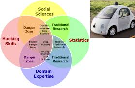 Data Science Venn Diagram Google Car And The Fourth Bubble In The Data Science Venn Diagram