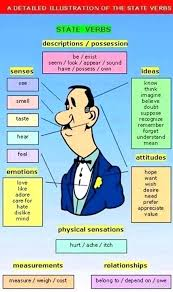 List Of Action Verbs State Of Being Verbs List Subject And Verb Identification Students