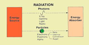 Quantum Nature Of Light Basic Unit Energy And Radiation