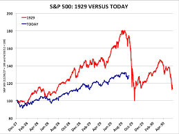 Market Chart Today 1929 Stock Market Crash Chart Is Garbage Business Insider