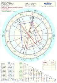 Breakups Shakeups And Uranus Transits Starsmoonandsun