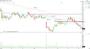 Chart Reading Hindalco M M Vedanta Ntpc May See A