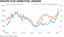 Published fri, jul 16 2021 3:22 am edt updated fri, jul 16 2021 7:40 am edt. Fundamentals Support Strong Iron Ore Prices In 2021 Platts Analytics S P Global Platts