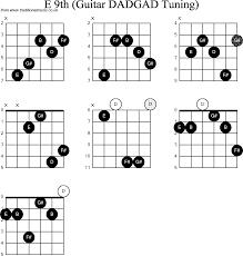 Chord Diagrams D Modal Guitar Dadgad E9th